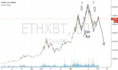 ETHXBT: Massive H&S on ETH in the making!