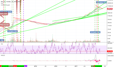 BTCUSD: Ugly chart dont look