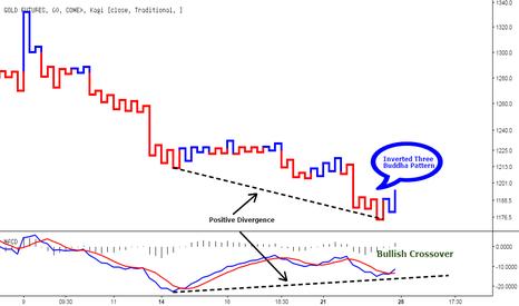 GC1!: Gold - Kagi Chart