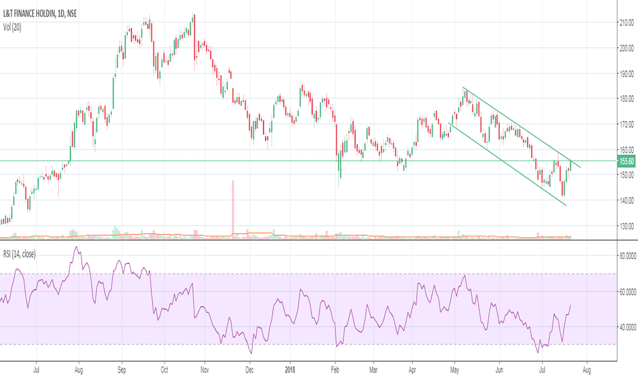 L_TFH: L&T Finance on the verge of Breakout