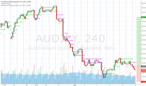 AUDJPY: AUDJPY Bullish Break Above 80.50