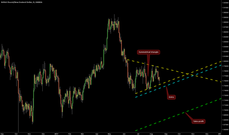 GBPNZD: Symmetrical Triangle on GBP/NZD @ D1