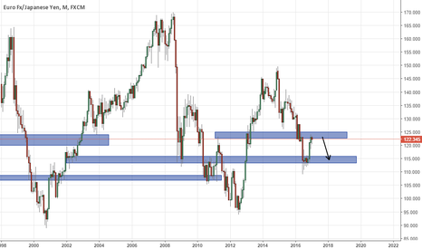 EURJPY: Monthly outlook on EURJPY