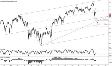 UK100: FTSE c wave