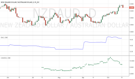 NZDAUD: MILK PRICE CRUSHES AUD VS NZD BUT NOT TODAY