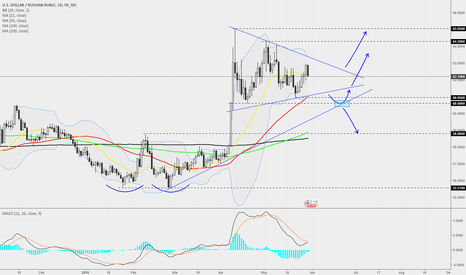USDRUB: USDRUB - Daily - Could playout nicely.