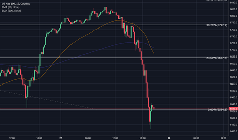 NAS100USD: On support, long!