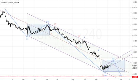 EURUSD: Long downtrend is going to complete soon...