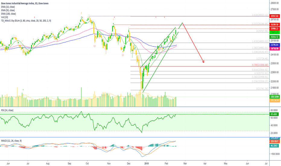 DJI: Dow Jones Industrial Average Crash Ahead (Bearish Divergence)