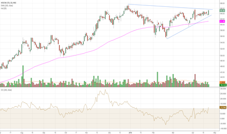 VOLTAS: Voltas triangle break possible abv 660 on closing