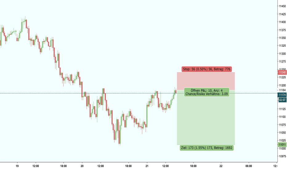 GER30: Price-Action Basierte TA