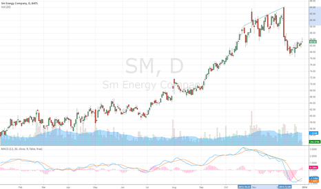 SM: Divergence
