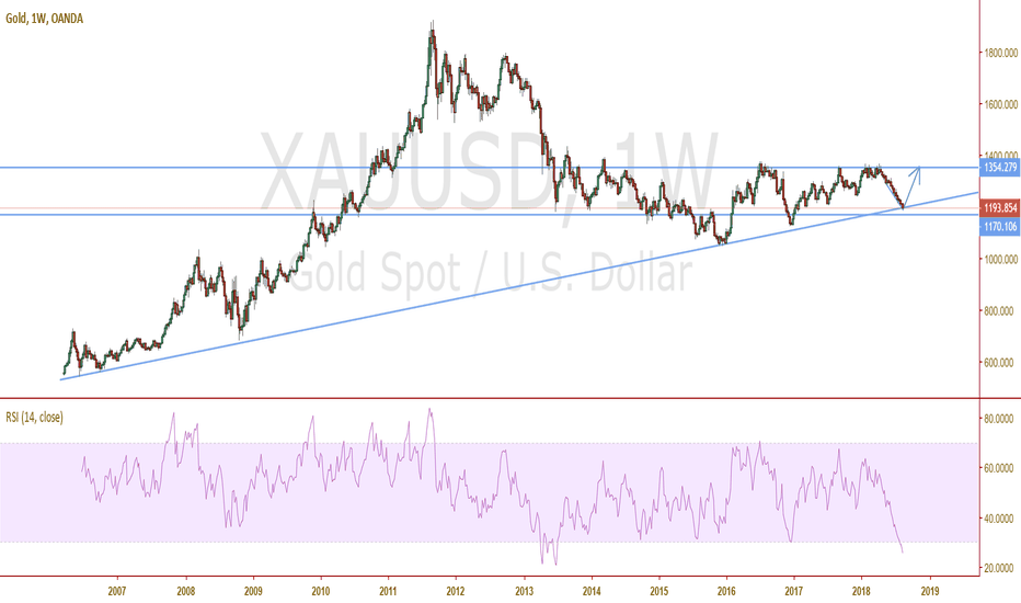 XAUUSD: Perfect time to buy GOLD!