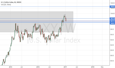 DXY: USDX Accumulation EQ