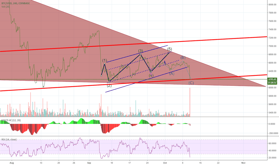BTCUSD: Tell me you didn't see that coming! We did! #Bitcoin | #BTC