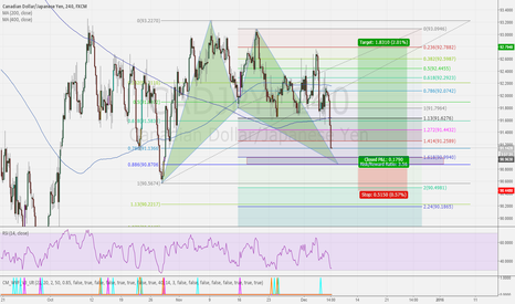 CADJPY: CADJPY BULLISH BAT PATTERN - 4HR