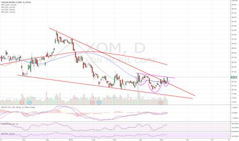 XOM: Descending triangle breakout into inverse H&S monster setup