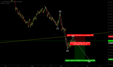 USDCAD: USD/CAD SELL