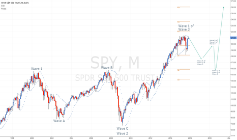 SPY: SPY Super Cycle Elliott Wave Count