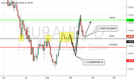 EURAUD: POSSIBLE LONG SETUP EURAUD
