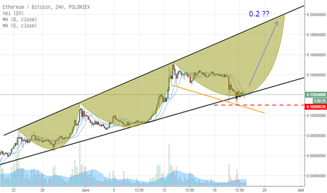 ETHBTC: ETH/BTC UP? LONG