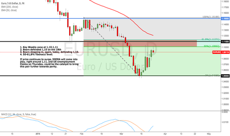 EURUSD: Is this the end of the pullback?