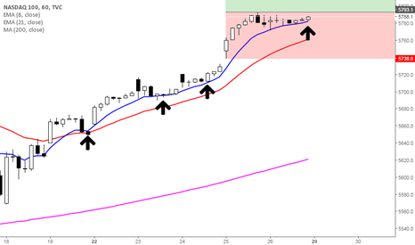 NDX: Inside bar without any resistance