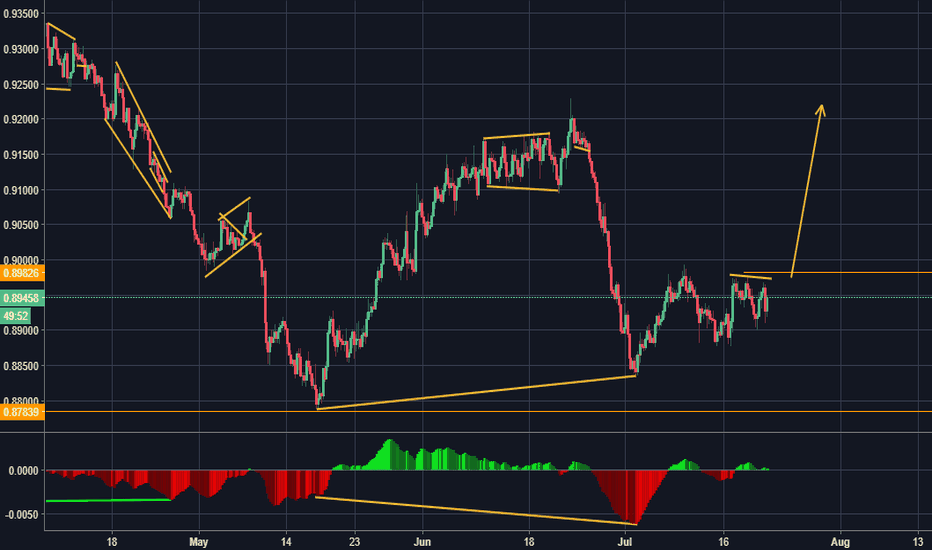 NZDCAD: NZD/CAD internal divergence on the 4-hour chart
