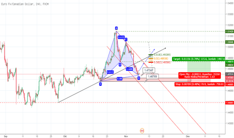 EURCAD: EURO CAD H4 Bullish Gartley