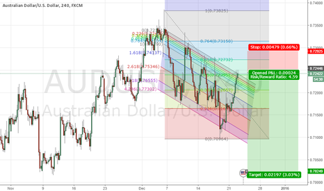 AUDUSD: AUDUSD Channel Down