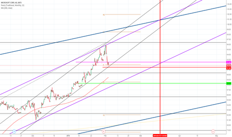 MSFT: MSFT  is having a healthy retracement
