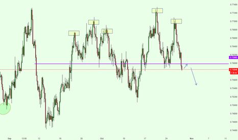 AUDUSD: AUDUSD Short Analysis