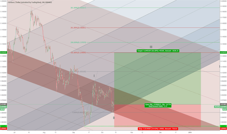 ADAUSD: Wave 1+2 complete. Long @ 0.0748. RR3.3