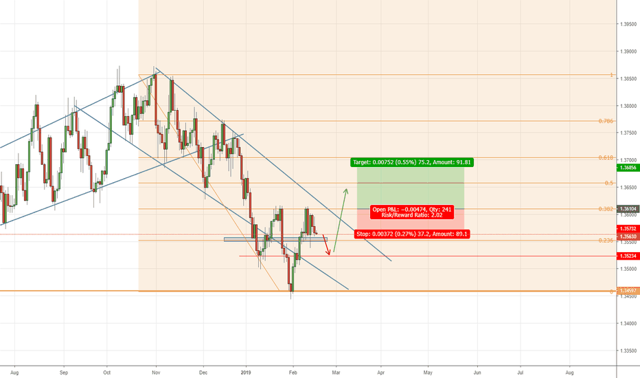 USDSGD: Potential head and shoulders forming on USDSGD