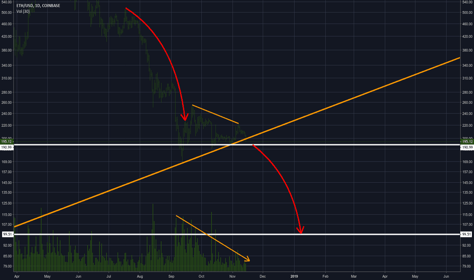 ETHUSD: BOLD PREDICTION: DOUBLE DIGITS COMING!