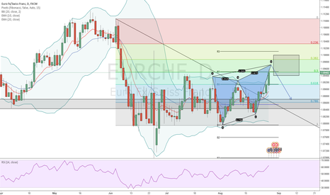EURCHF: EURCHF Bearish Butterfly Pattern OR Descending Triangle