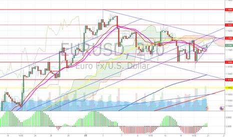 EURUSD: ユーロドル 調整長い