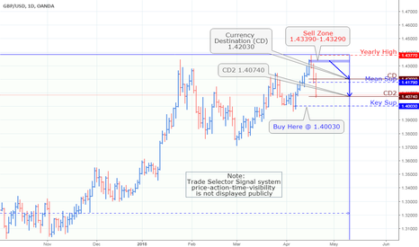 GBPUSD: GBP/USD Currency Pair Chart_Update 3