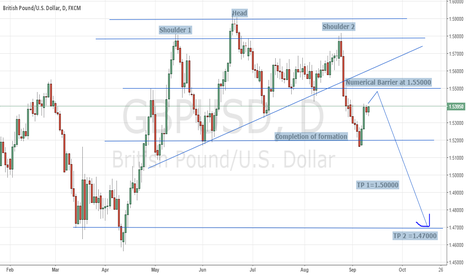 GBPUSD: A Bearish Bias on the Cable