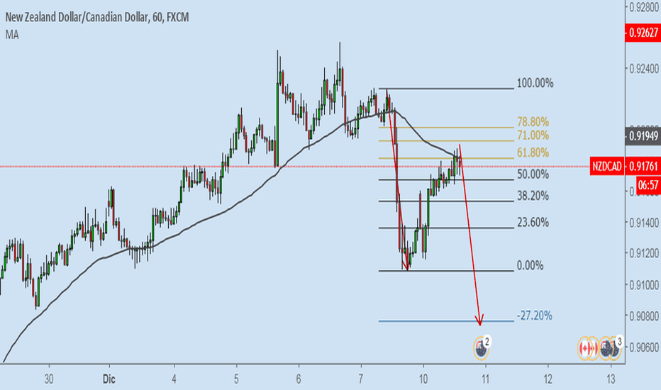 NZDCAD: NZDCAD possibile entry a ribasso