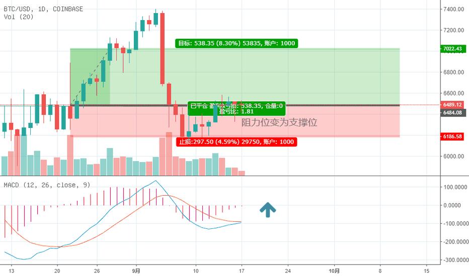 BTCUSD: 比特币短线看涨
