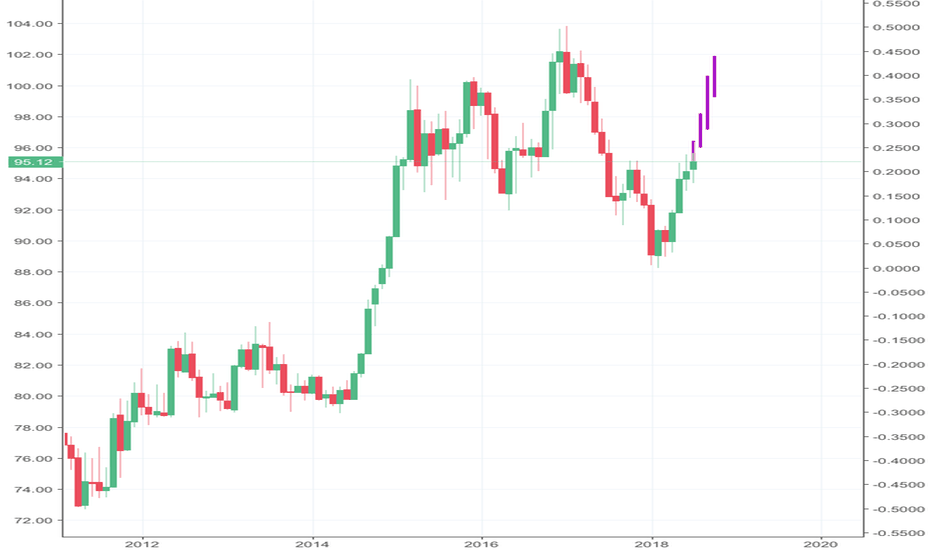 DXY: DXY to 102 on monthly pattern