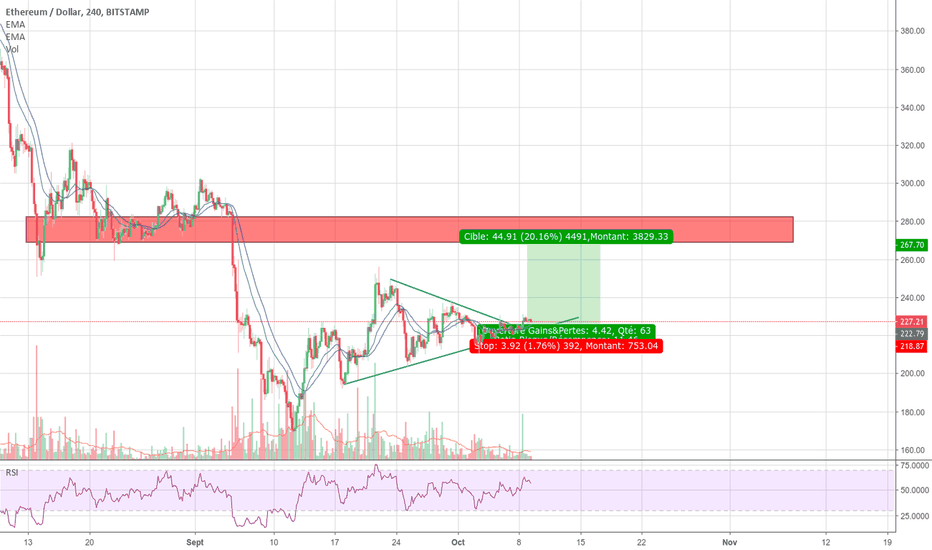 ETHUSD: Long ETH : 4h triangle