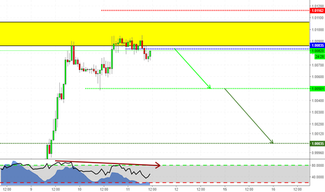 USDCHF: Counter Trend on USDCHF