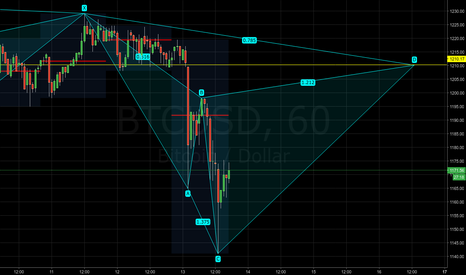 BTCUSD: BTCUSD - Potential bearish cypher