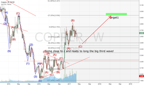 COPPER: Copper Elliott Wave Big time frame analysis