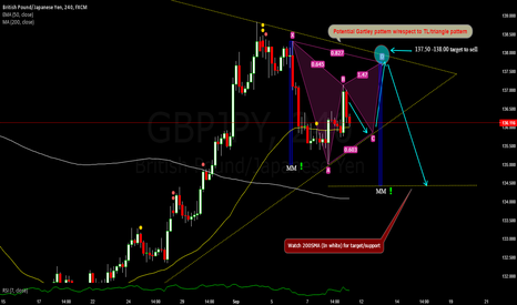 GBPJPY: Potential Gartley pattern w/respect to TL/triangle pattern