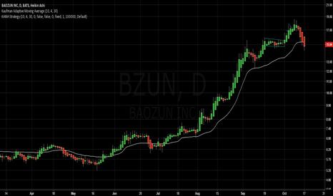BZUN: Kaufman Adaptive Moving Average Strategy