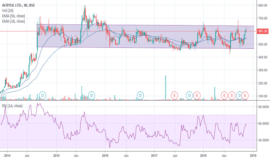 ACRYSIL: watch out for channel breakout
