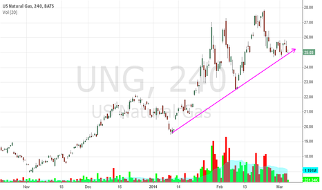 UNG: UNG time to go long?